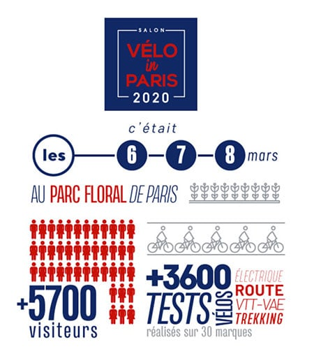 Salon vélo Paris 2020